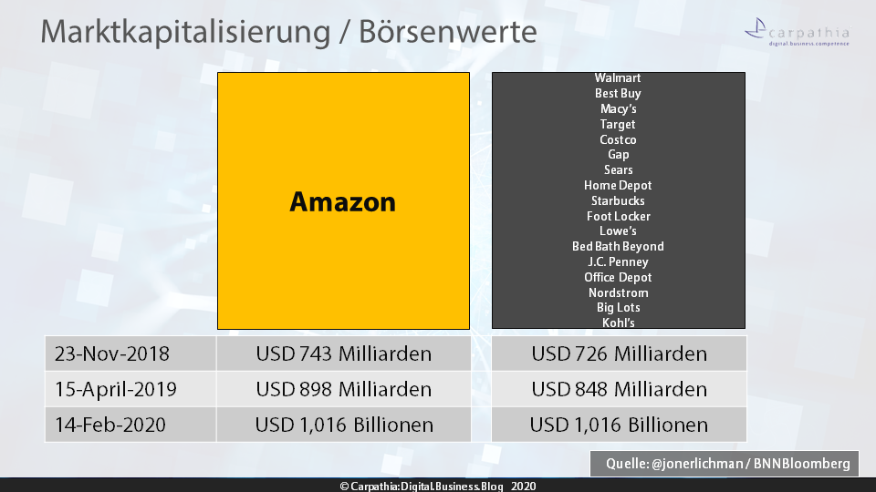 Marktkapitalisierung / Börsenwerte von Amazon und dem restlichen US-Retail / Quelle @jonerlichman