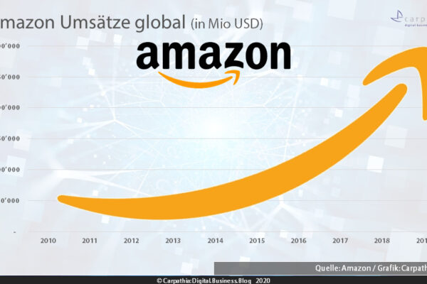 Amazon legt global 2019 um 20% zu auf USD 281 Mrd und in Deutschland nähert sich GMV EUR 30 Mrd. (Szenario)
