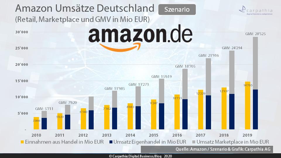 Amazon Umsätze Deutschland - GMV Szenario (Schätzung) - Quelle: Amazon / Szenario & Grafik: Carpathia AG