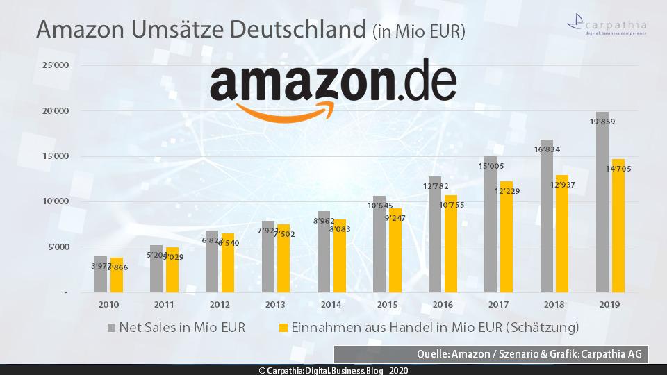 Amazon Umsätze Deutschland - Quelle: Amazon / Szenario & Grafik: Carpathia AG