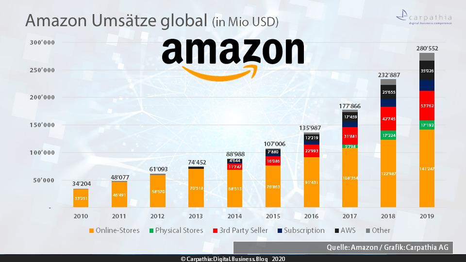 Amazon Umsätze global - Quelle: Amazon / Grafik: Carpathia AG