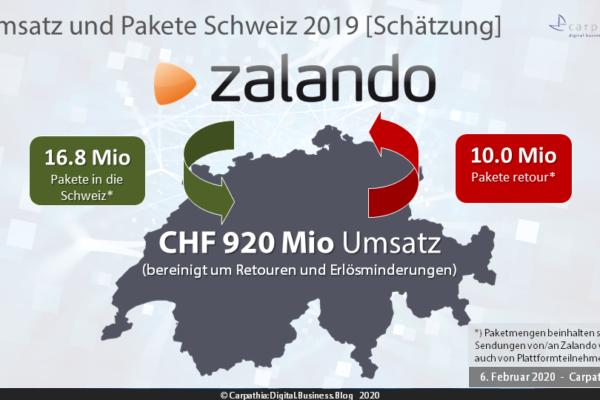 Schätzung Umsatz und Paketmengen Zalando Schweiz 2019 – Quelle: Carpathia AG