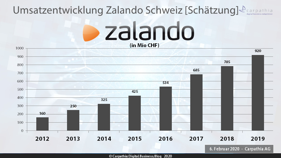 Schätzung Umsätze Zalando Schweiz 2012-2019 – Quelle: Carpathia AG
