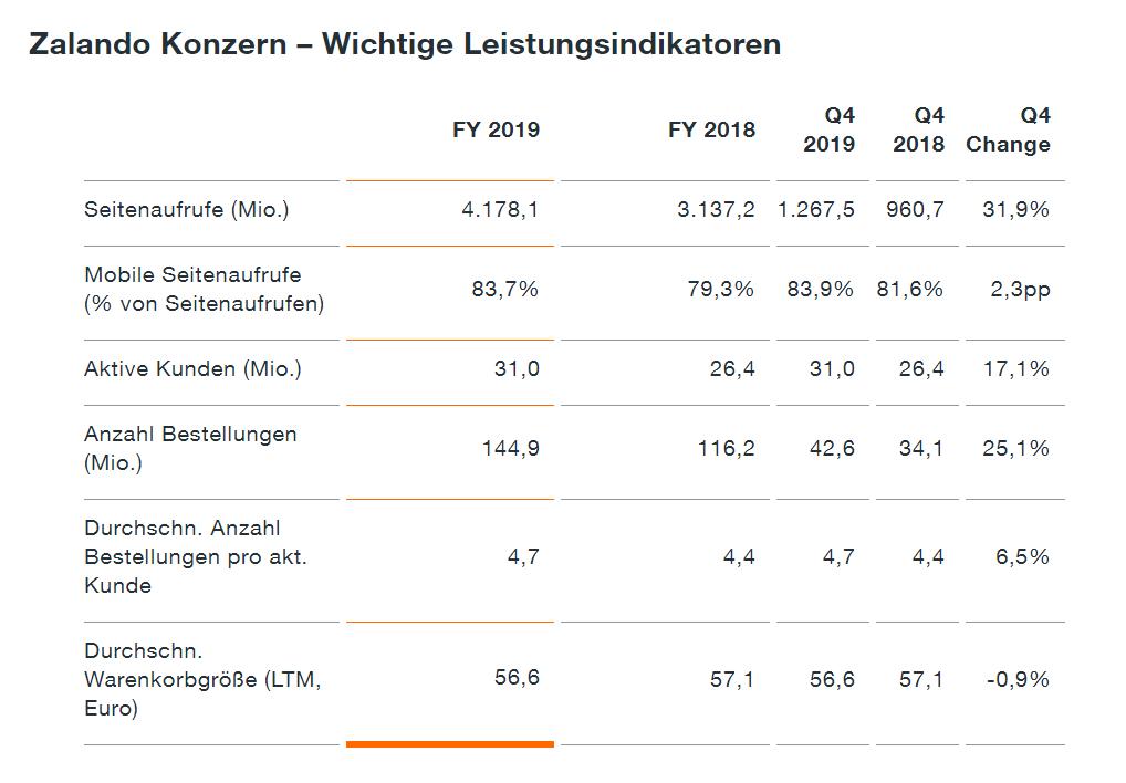 Zalando wichtige KPIs / Quelle: corporate.zalando.com