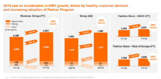 Zalando Umsatz- und GMV-Entwicklung Konzern und DACH / Quelle: corporate.zalando.com