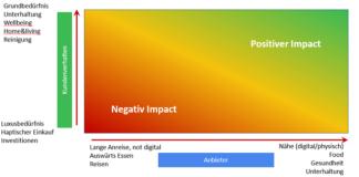 Heatmap Positiver – Negativer Impact kurzfristig durch den Corona-Virus auf den Handel / Quelle: VSV
