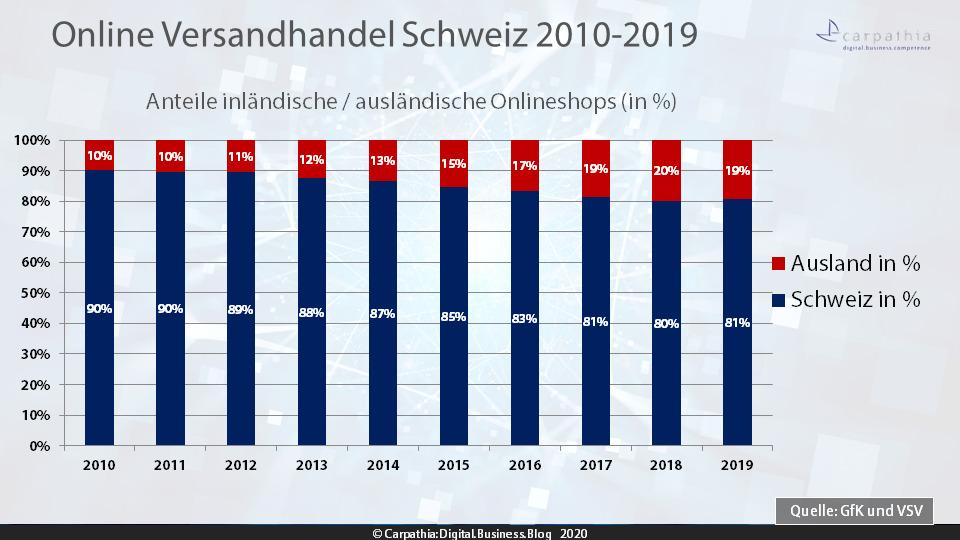Anteile inländische / ausländische Onlineshops 2010-2019 – Quelle: VSV/GfK – Grafik: Carpathia