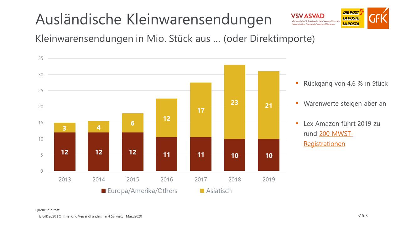 Entwicklung Kleinwarensendungen aus dem Ausland – Quelle: VSV/GfK