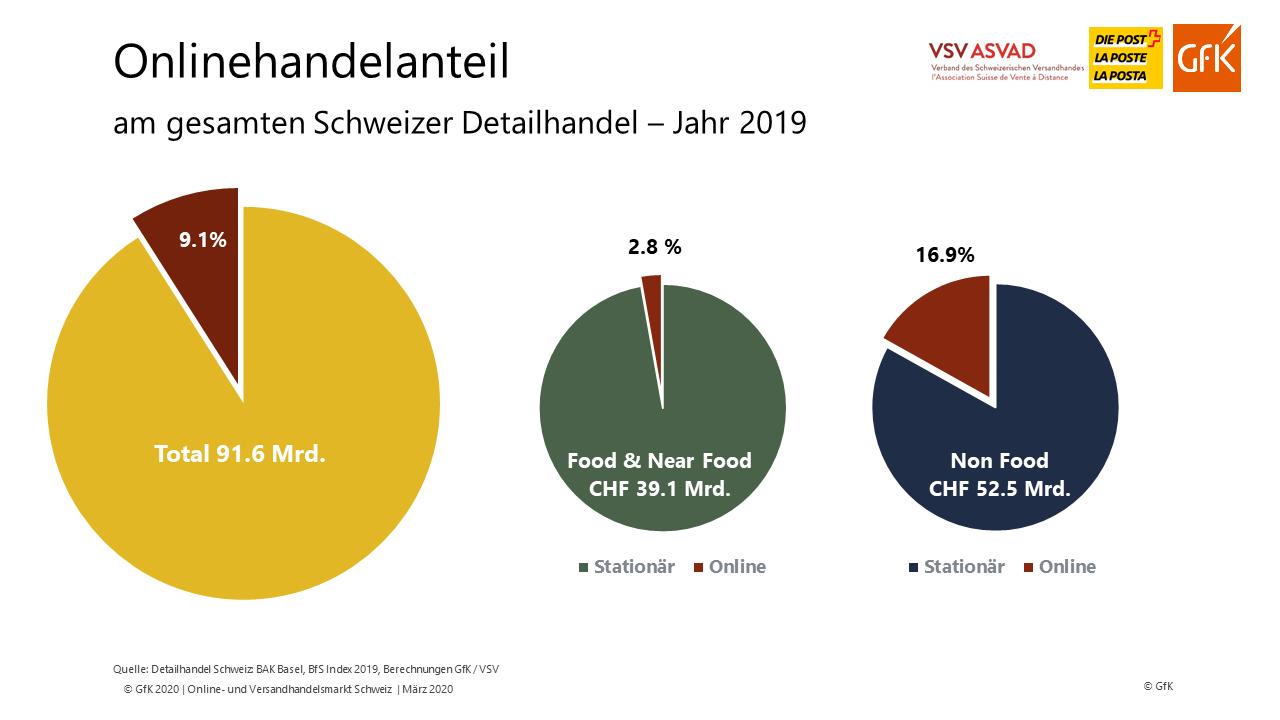 Onlinanteile Food und Non-Food am Detailhandel 2019 – Quelle: VSV/GfK