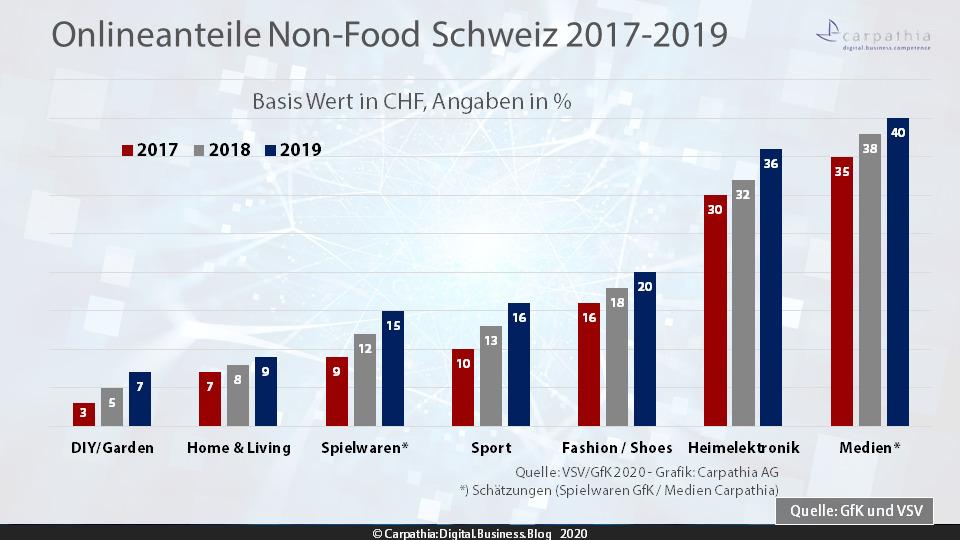Onlineanteile wichtigste Sortimente Non-Food 2017-2019 – Quelle: VSV/GfK – Grafik: Carpathia