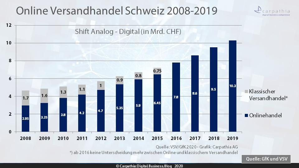 Umsatzentwicklung Online- und Versandhandel 2008-2019 – Quelle: VSV/GfK – Grafik: Carpathia