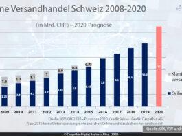 Onlinehandel Schweiz 2008-2019 und Prognose 2020 / Quelle: VSV, GfK und Credit-Suisse / Grafik: Carpathia AG
