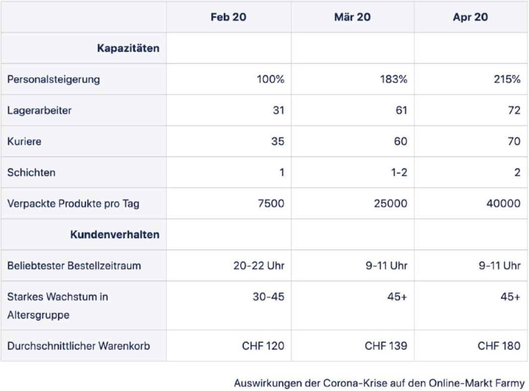Kundenverhalten und Kapazitäten bei Farmy im Verlauf der Corona-Krise / Quelle: Farmy.ch