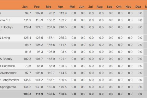 Indexierte Monatsumsätze im Schweizer Onlinehandel im Vergleich zum jeweiligen Vorjahresmonat - Januar - April 2020 / Quelle: distanzhandel.ch