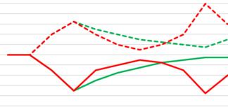 Szenarien für den Handel nach dem Corona Shutdown / Quelle: VSV