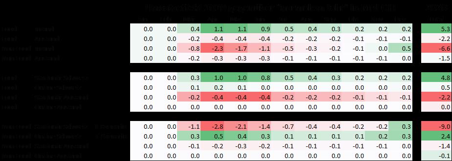 Nominelle Effekte gegenüber normalem Jahr im L-/T-Szenario [Annahmen] / Quelle: VSV