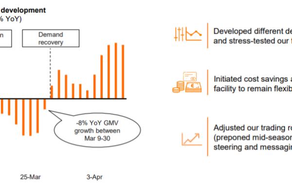 Wachstum GMV im März 2020 (Corona) - Quelle: Zalando
