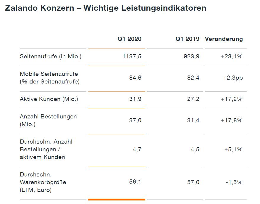 Wichtigste KPIs 1. Quartal 2020 - Quelle: Zalando
