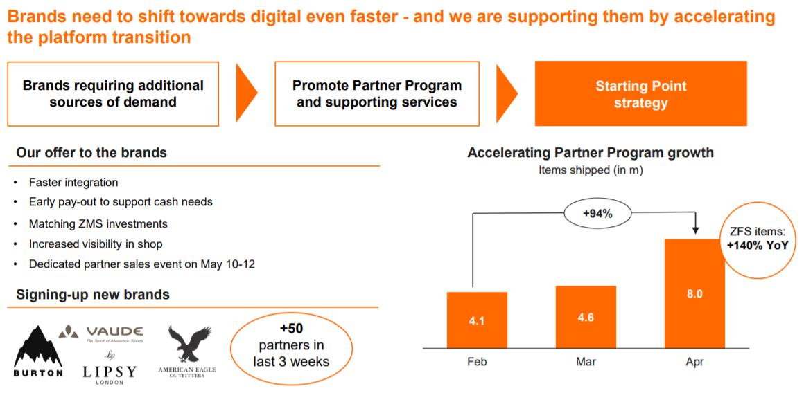 Entwicklung Partnerprogramm - Quelle: Zalando