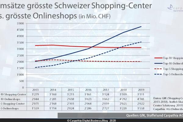 Umsätze der grössten Schweizer Shopping-Center im Vergleich der grössten Schweizer Onlineshops. – Quelle: GfK , Stoffel und Carpathia – Grafik: Carpathia 2020