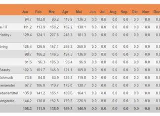 Indexierte Monatsumsätze im Schweizer Onlinehandel im Vergleich zum jeweiligen Vorjahresmonat – Januar – Mai 2020 / Quelle: distanzhandel.ch