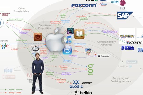Beispiel eines Business Ecosystem
