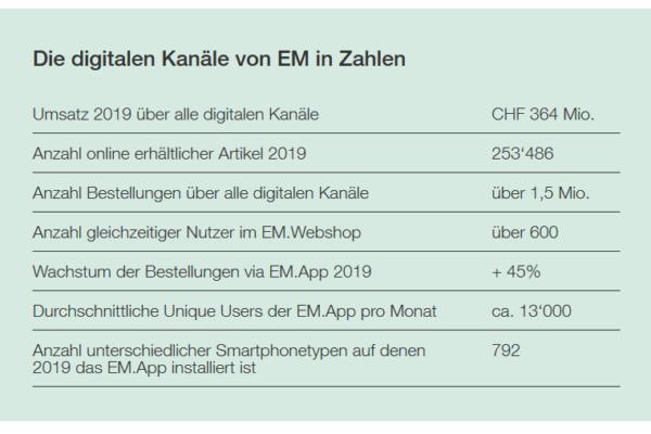 Elektro Material - Umsatzzahlen 2019