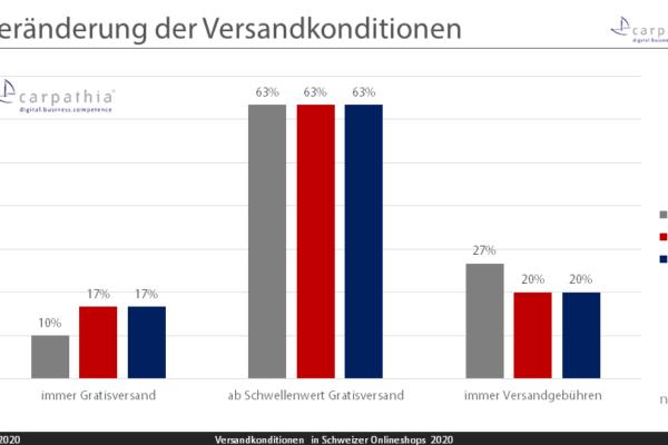 Grafik 1: Veränderung der Versandkonditionen – Grafik: Carpathia AG
