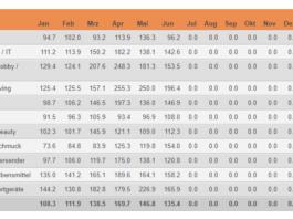 Indexierte Monatsumsätze im Schweizer Onlinehandel im Vergleich zum jeweiligen Vorjahresmonat – Januar – Juni 2020 / Quelle: distanzhandel.ch