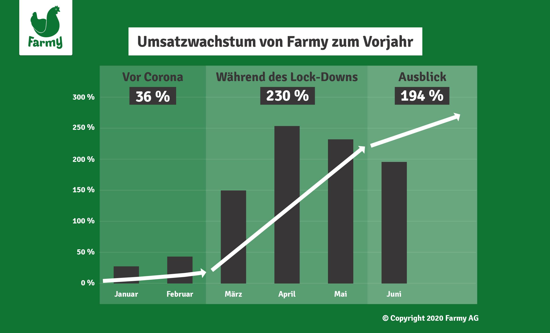 Umsatzwachstum Farmy.ch während des Corona-Shutdowns / Quelle: Farmy.ch