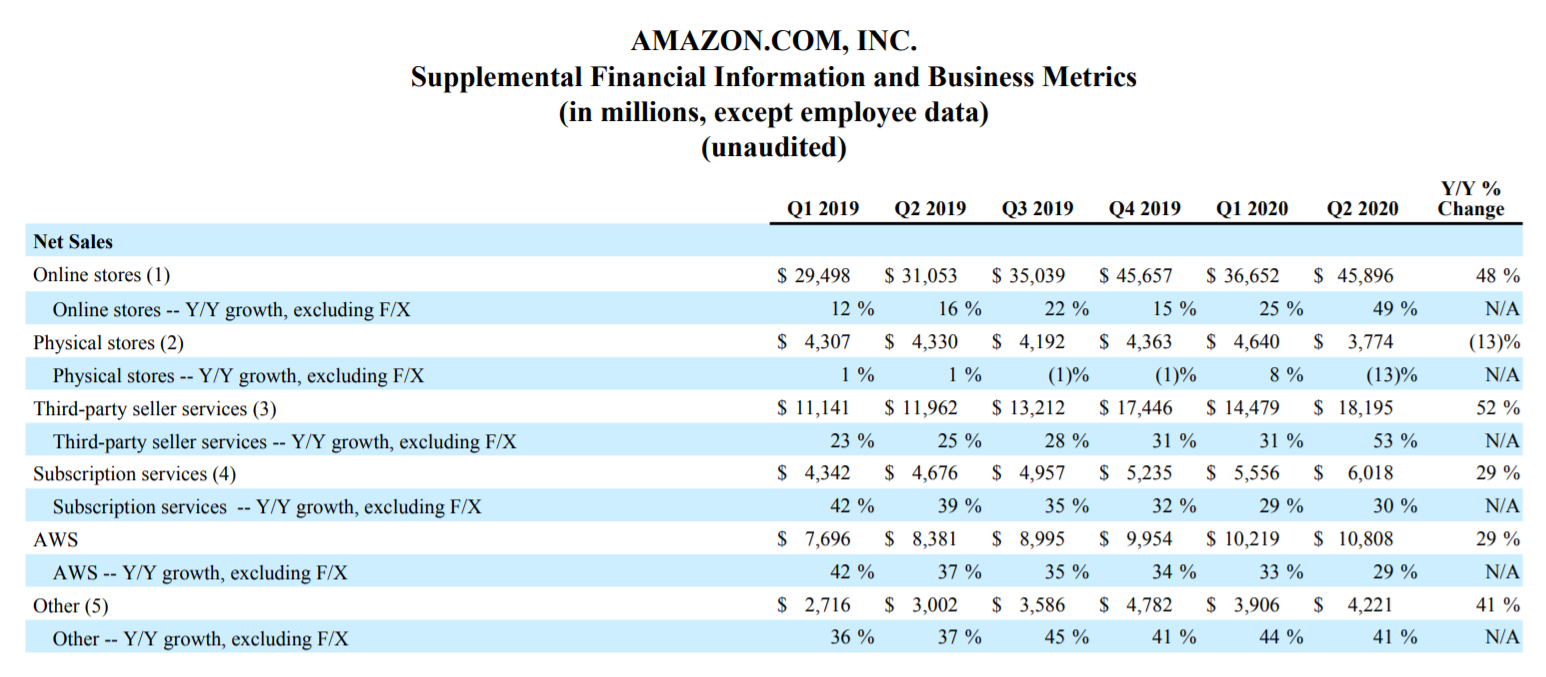 Amazon Umsätze 2Q20 / Quelle: amazon.com