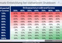 Umsatz-Entwicklung bei stationärem Shutdown / Grafik: Carpathia AG 2020