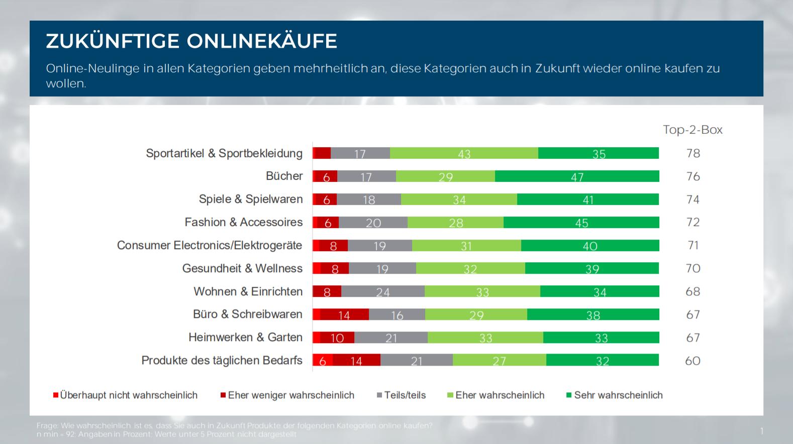 Online Neukunden wollen in ihren Kategorien auch in Zukunft online einkaufen / Quelle: IFH Köln 2020