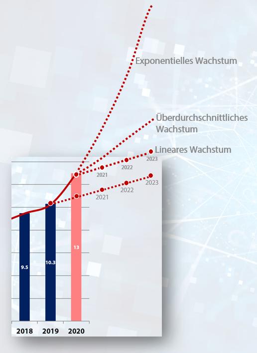 Wachstumszenarien für den Schweizer Onlinehandel ab 2021 / Quelle: Carpathia AG