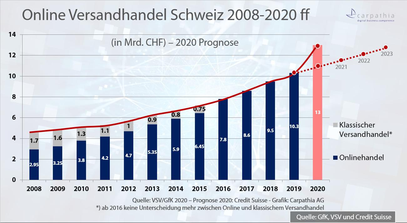 Umsatzentwicklung Online Versandhandel Schweiz 2008-2019 mit Prognose für 2020 / Quellen: VSV, GfK und Credit-Suisse - Schätzung/Prognose 2020 Carpathia AG