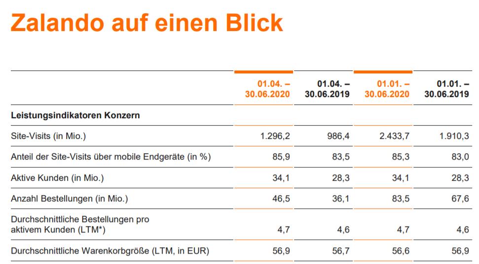 Wichtige KPIs im 2. Quartal 2020 / Quelle: Zalando