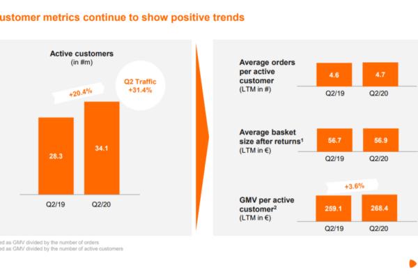 Leistungsmerkmale pro aktivem Kunden / Quelle: Zalando