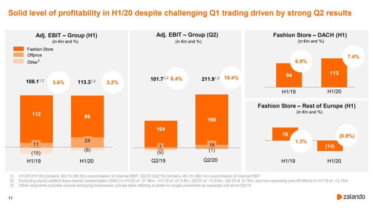 Profitabilität von Zalando im 2. Quartal 2020 / Quelle: Zalando