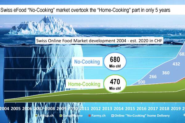 eFood Umsätze von Online-Supermärkten im Vergleich zu den Food-Lieferdiensten / Quelle: Dominique Locher