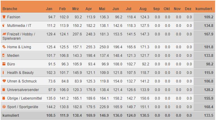Indexierte Monatsumsätze im Schweizer Onlinehandel im Vergleich zum jeweiligen Vorjahresmonat – Januar – August 2020 / Quelle: distanzhandel.ch