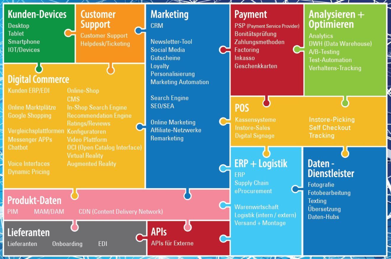Digital Commerce Systemlandschaft