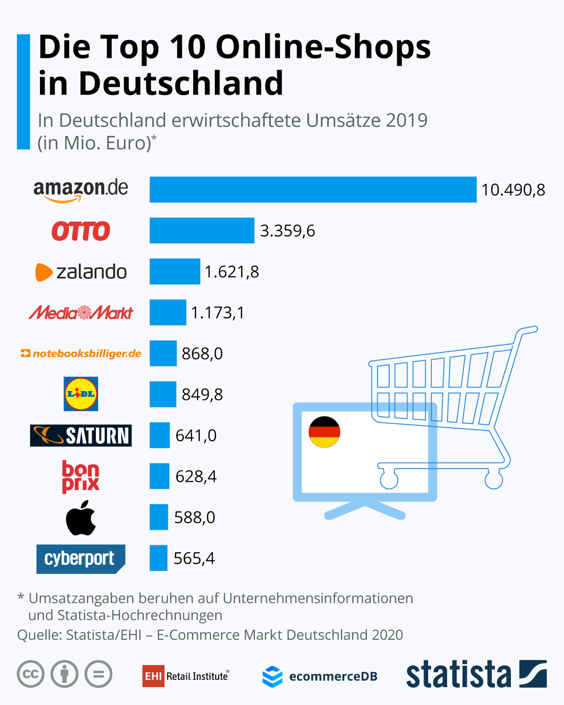 Die Top 10 Onlineshops in Deutschland