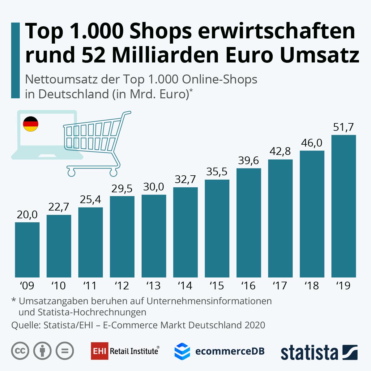 Top 1'000 der deutschen Onlineshops knacken 50 Milliarden Umsatzmarke