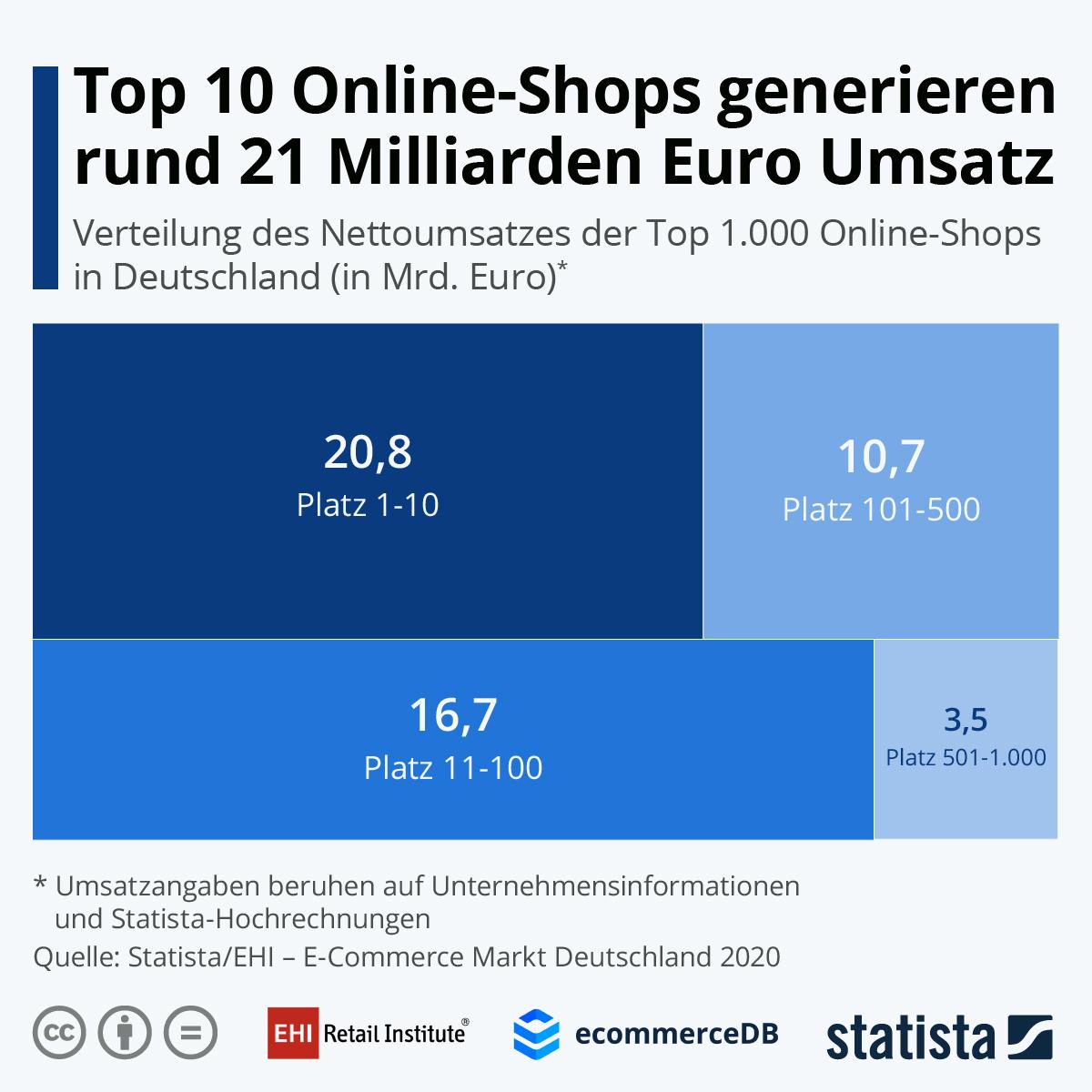 Umsatzverteilung innerhalb der Top 1000 Onlineshops, Quelle: EHI/Statista
