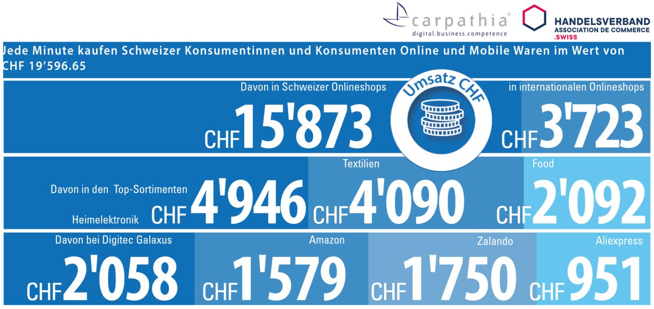 Das passiert alle 60 Sekunden im Schweizer Online und Mobile Handel