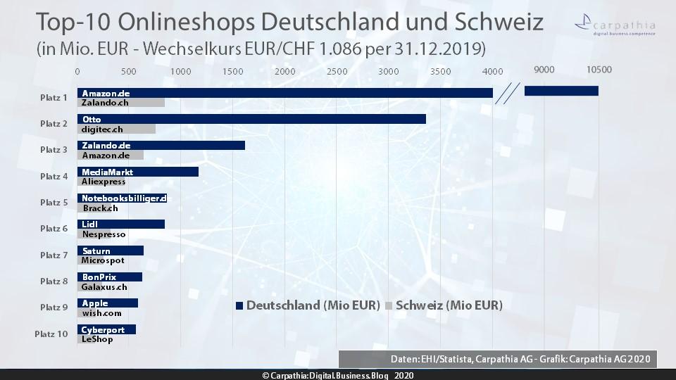 Top 10 Onlineshops im Ländervergleich Schweiz/Deutschland
