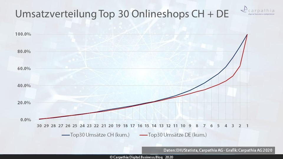 Umsatzverteilung der Top 30 im Ländervergleich Schweiz/Deutschland
