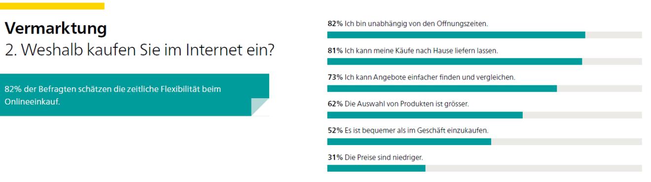 E-Commerce Stimmungsbarometer
