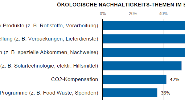 Abbildung 2: Nachhaltigkeits-Themen im B2B – Quelle: Onlinehändlerbefragung 2020 der ZHAW