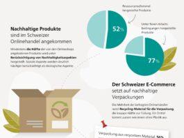 Nachhaltigkeits-Studie Post und HSLU